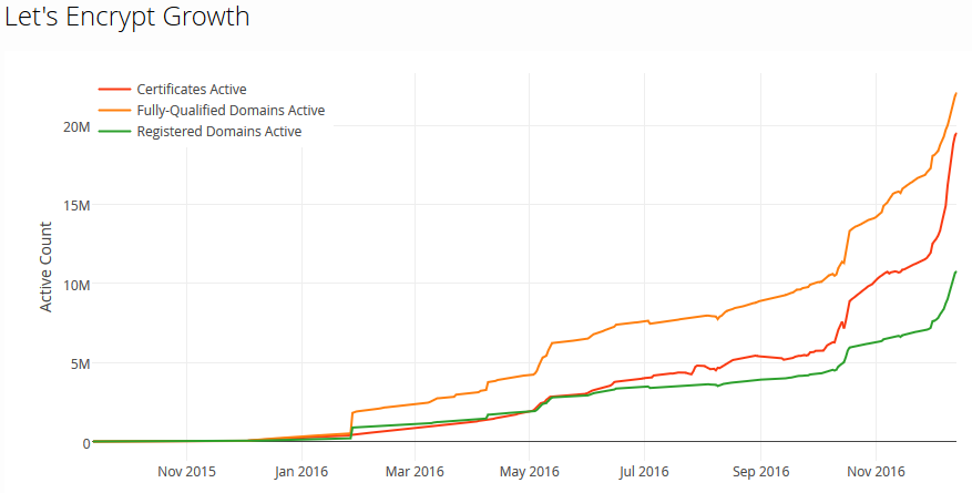 Croissance de Let's Encrypt en 2016